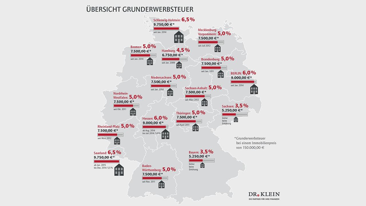 bildung von wohneigentum wird teurer in baufinanzierung deutschland. Black Bedroom Furniture Sets. Home Design Ideas