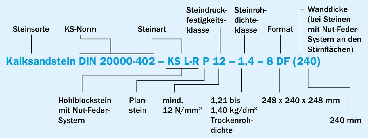 Bevorzugt Kalksandstein – Der hoch geschätzte Mauerwerks-Klassiker IP93