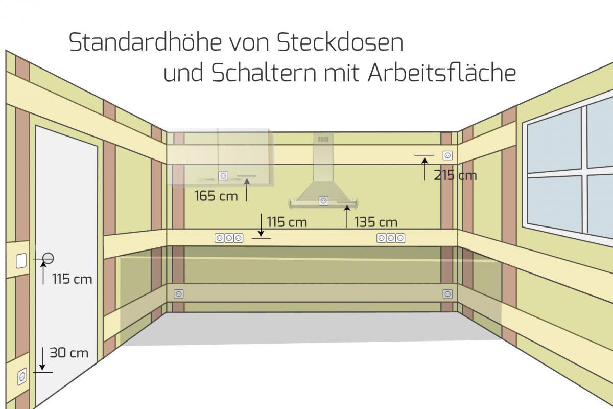 Fabulous Die Höhe von Steckdosen und Schaltern bei der Elektroinstallation TO24