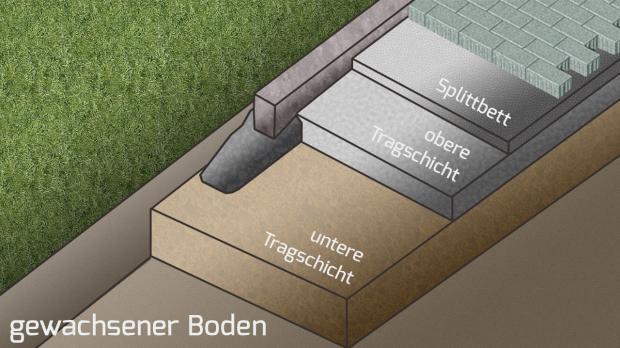die vorbereitung f r das pflaster die tragschicht anleitung. Black Bedroom Furniture Sets. Home Design Ideas