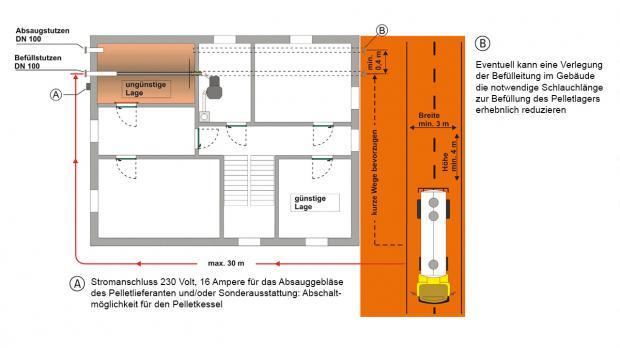 Lage des Pellet-Lagerraums