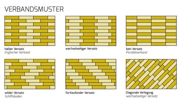 Parkett Muster Englischer Verband With Parkett Muster Simple Wir - Laminat wilder verband