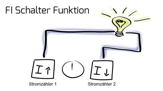 FI-Schalter-Funktion: Schema - Normalfall