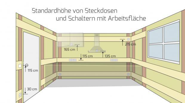 Good Höhe Von Steckdosen Und Schalter Mit Arbeitsfläche