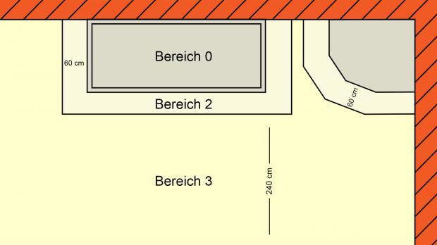 Schutzbereich 3   Aufsicht