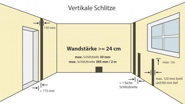 elektroinstallation wand schlitzen wie tief darfs denn. Black Bedroom Furniture Sets. Home Design Ideas