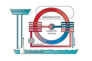 Wie funktioniert ein Wärmepumpentrockner?