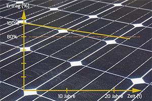 Photovoltaik Einspeisevergütung und die Volleinspeisung