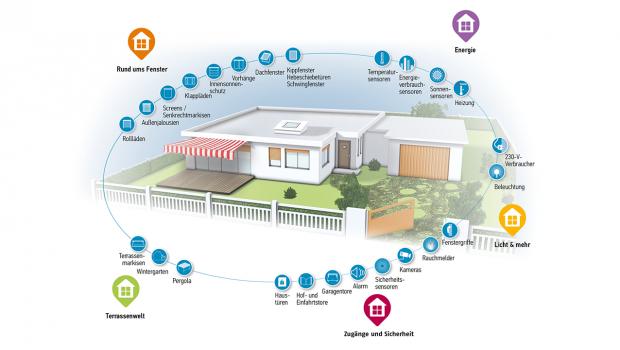 Der Nachste Anlauf Neue Smarthome Komplettlosung In Technik Wohnen