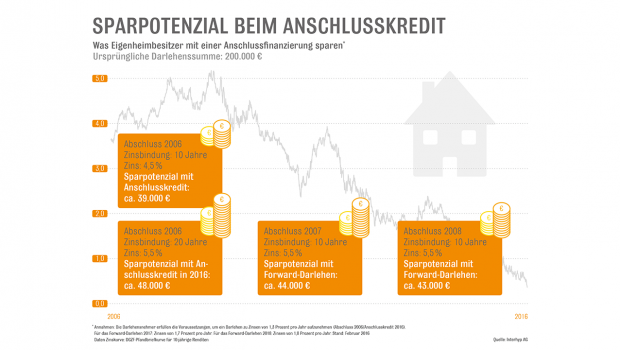 Baukredit Sparen Mit Anschlussfinanzierung Und Co In